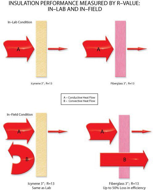 How spray foam works chart